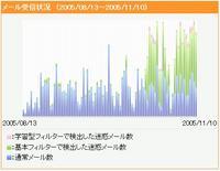迷惑メールフォルダーのメール受信状況 (2005/08/13~2005/11/10)